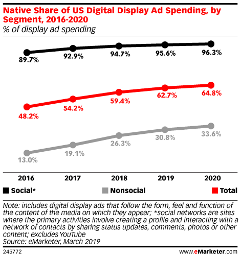 Native Share of US Digital Display Ad Spending, by Segment, 2016-2020 (% of display ad spending)