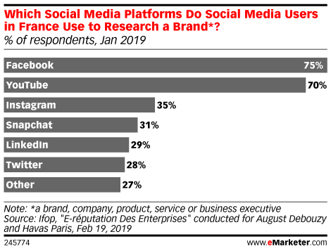 Which Social Media Platforms Do Social Media Users in France Use to Research a Brand*? (% of respondents, Jan 2019)