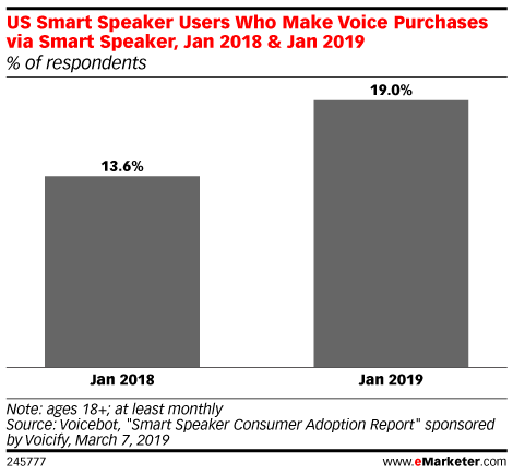 US Smart Speaker Users Who Make Voice Purchases via Smart Speaker, Jan 2018 & Jan 2019 (% of respondents)