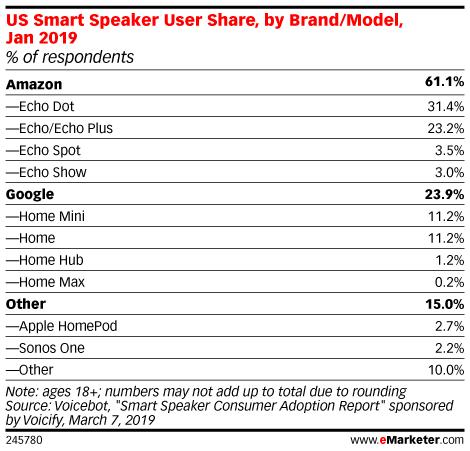 US Smart Speaker User Share, by Brand/Model, Jan 2019 (% of respondents)