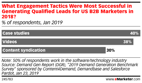 What Engagement Tactics Were Most Successful in Generating Qualified Leads for US B2B Marketers in 2018? (% of respondents, Jan 2019)