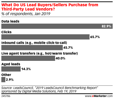 What Do US Lead Buyers/Sellers Purchase from Third-Party Lead Vendors? (% of respondents, Jan 2019)