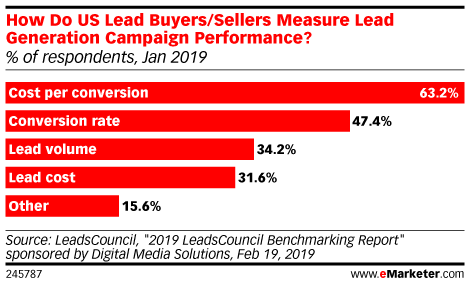 How Do US Lead Buyers/Sellers Measure Lead Generation Campaign Performance? (% of respondents, Jan 2019)