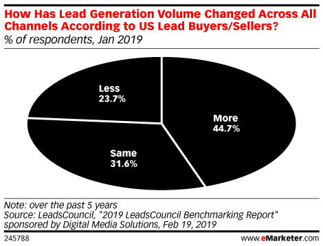 How Has Lead Generation Volume Changed Across All Channels According to US Lead Buyers/Sellers? (% of respondents, Jan 2019)