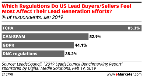 Which Regulations Do US Lead Buyers/Sellers Feel Most Affect Their Lead Generation Efforts? (% of respondents, Jan 2019)