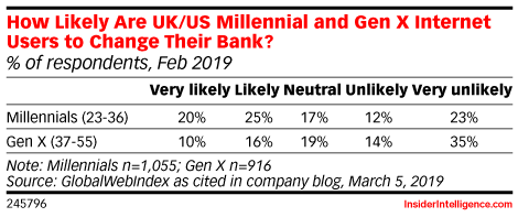 How Likely Are UK/US Millennial and Gen X Internet Users to Change Their Bank? (% of respondents, Feb 2019)