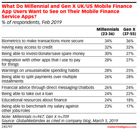 What Do Millennial and Gen X UK/US Mobile Finance App Users Want to See on Their Mobile Finance Service Apps? (% of respondents, Feb 2019)