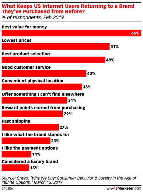 What Keeps US Internet Users Returning to a Brand They've Purchased from Before? (% of respondents, Feb 2019)