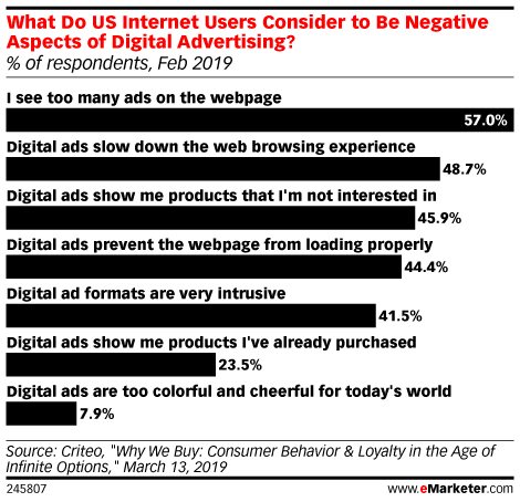 What Do US Internet Users Consider to Be Negative Aspects of Digital Advertising? (% of respondents, Feb 2019)