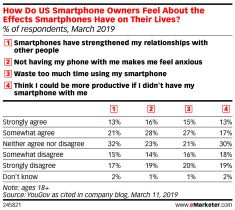 How Do US Smartphone Owners Feel About the Effects Smartphones Have on Their Lives? (% of respondents, March 2019)