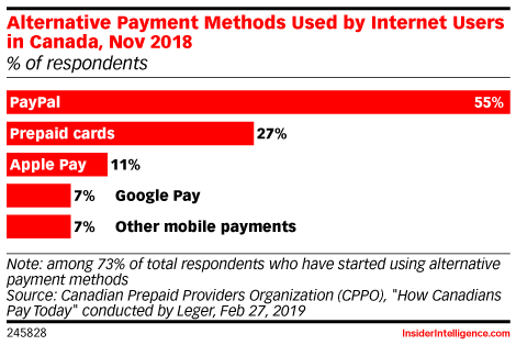 Alternative Payment Methods Used by Internet Users in Canada, Nov 2018 (% of respondents)