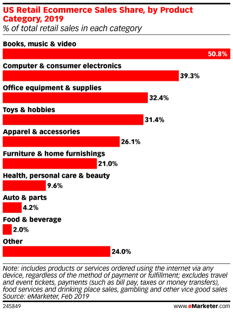 US Retail Ecommerce Sales Share, by Product Category, 2019 (% of total retail sales in each category)