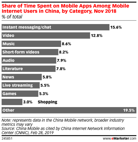 Share of Time Spent on Mobile Apps Among Mobile Internet Users in China, by Category, Nov 2018 (% of total)
