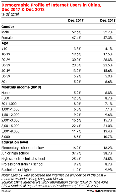 Demographic Profile of Internet Users in China, Dec 2017 & Dec 2018 (% of total)