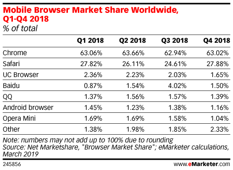 Mobile Browser Market Share Worldwide, Q1-Q4 2018 (% of total)