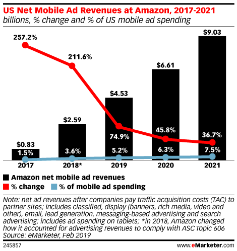US Net Mobile Ad Revenues at Amazon, 2017-2021 (billions, % change and % of US mobile ad spending)