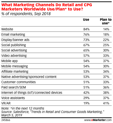 What Marketing Channels Do Retail and CPG Marketers Worldwide Use/Plan* to Use? (% of respondents, Sep 2018)