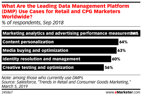 What Are the Leading Data Management Platform (DMP) Use Cases for Retail and CPG Marketers Worldwide? (% of respondents, Sep 2018)