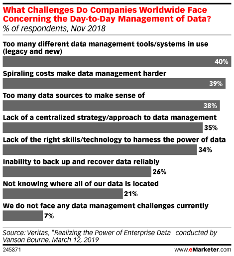 What Challenges Do Companies Worldwide Face Concerning the Day-to-Day Management of Data? (% of respondents, Nov 2018)