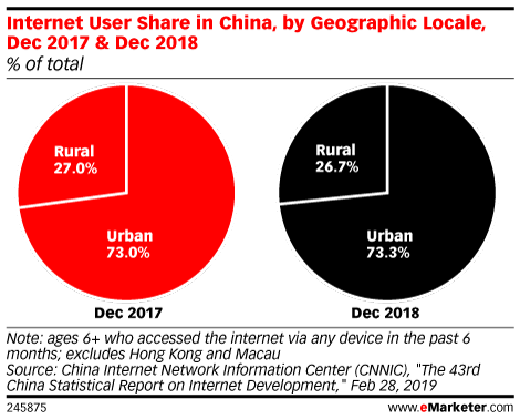Internet User Share in China, by Geographic Locale, Dec 2017 & Dec 2018 (% of total)