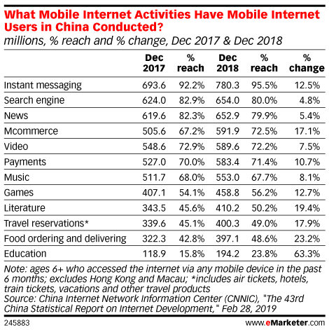 What Mobile Internet Activities Have Mobile Internet Users in China Conducted? (millions, % reach and % change, Dec 2017 & Dec 2018)