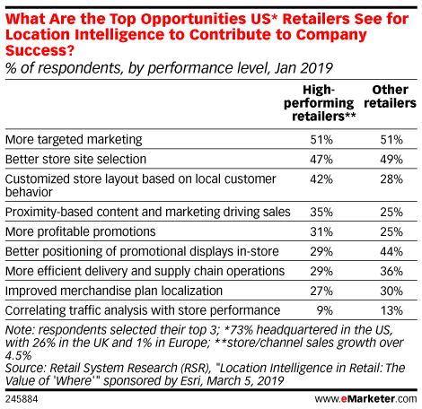 What Are the Top Opportunities US* Retailers See for Location Intelligence to Contribute to Company Success? (% of respondents, by performance level, Jan 2019)
