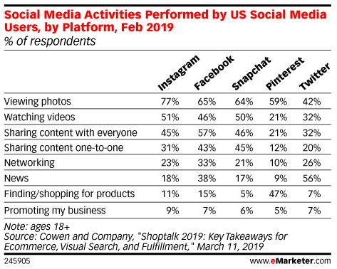 Social Media Activities Performed by US Social Media Users, by Platform, Feb 2019 (% of respondents)