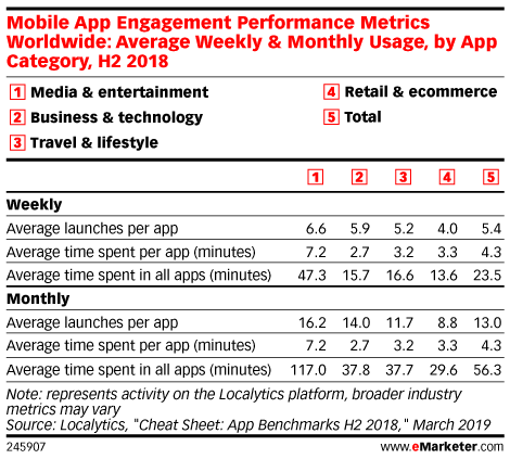 Mobile App Engagement Performance Metrics Worldwide: Average Weekly & Monthly Usage, by App Category, H2 2018