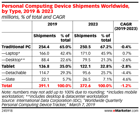 Personal Computing Device Shipments Worldwide, by Type, 2019 & 2023 (millions, % of total and CAGR)