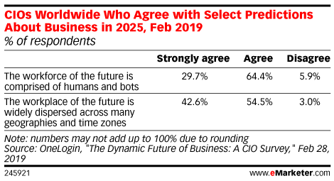 CIOs Worldwide Who Agree with Select Predictions About Business in 2025, Feb 2019 (% of respondents)