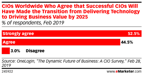 CIOs Worldwide Who Agree that Successful CIOs Will Have Made the Transition from Delivering Technology to Driving Business Value by 2025 (% of respondents, Feb 2019)