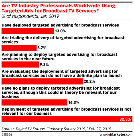Are TV Industry Professionals Worldwide Using Targeted Ads for Broadcast TV Services? (% of respondents, Jan 2019)
