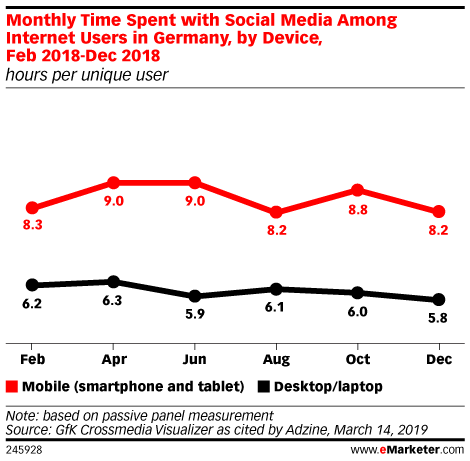 Monthly Time Spent with Social Media Among Internet Users in Germany, by Device, Feb 2018-Dec 2018 (hours per unique user)