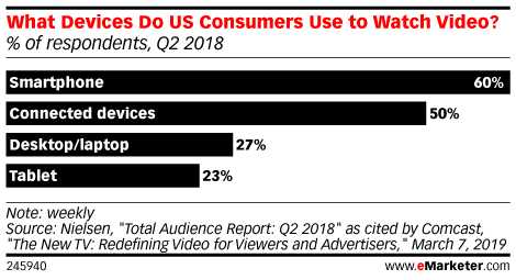 What Devices Do US Consumers Use to Watch Video? (% of respondents, Q2 2018)