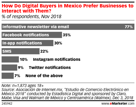 How Do Digital Buyers in Mexico Prefer Businesses to Interact with Them? (% of respondents, Nov 2018)