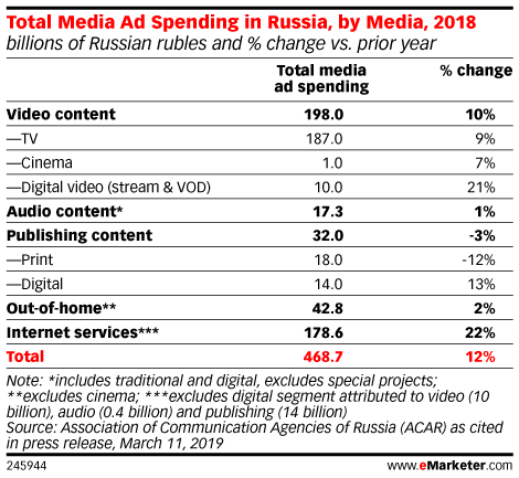 Total Media Ad Spending in Russia, by Media, 2018 (billions of Russian rubles and % change vs. prior year)