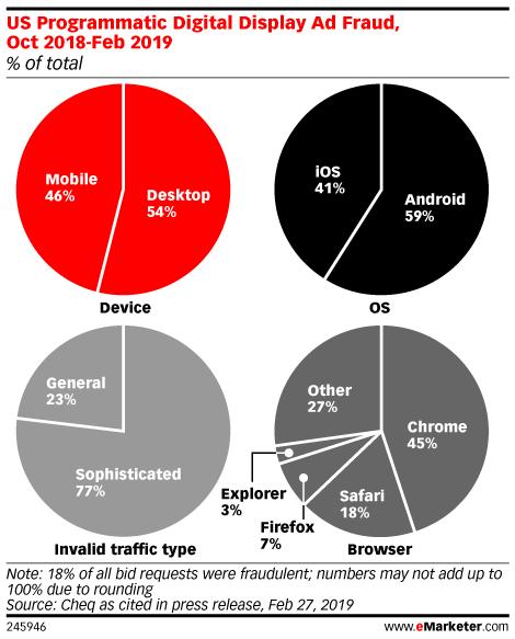 US Programmatic Digital Display Ad Fraud, Oct 2018-Feb 2019 (% of total)