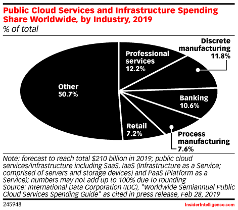 Public Cloud Services and Infrastructure Spending Share Worldwide, by Industry, 2019 (% of total)