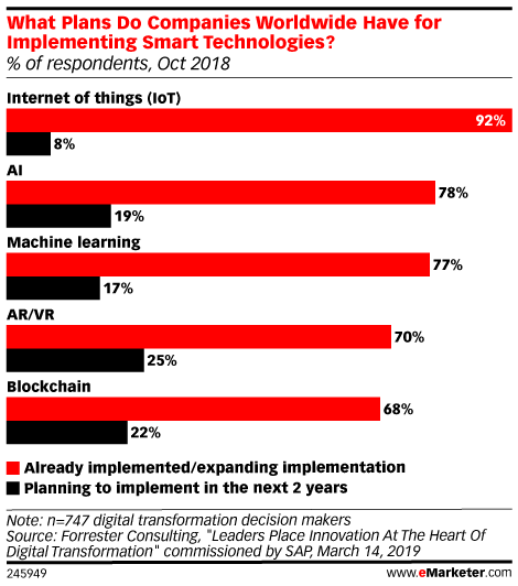 What Plans Do Companies Worldwide Have for Implementing Smart Technologies? (% of respondents, Oct 2018)