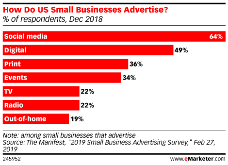 How Do US Small Businesses Advertise? (% of respondents, Dec 2018)