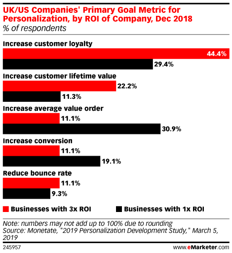 UK/US Companies' Primary Goal Metric for Personalization, by ROI of Company, Dec 2018 (% of respondents )