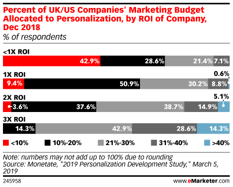 Percent of UK/US Companies' Marketing Budget Allocated to Personalization, by ROI of Company, Dec 2018 (% of respondents)