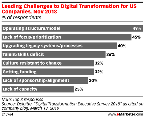 Leading Challenges to Digital Transformation for US Companies, Nov 2018 (% of respondents)