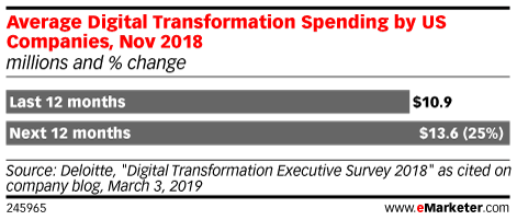 Average Digital Transformation Spending by US Companies, Nov 2018 (millions and % change)
