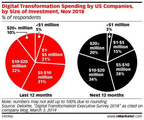 Digital Transformation Spending by US Companies, by Size of Investment, Nov 2018 (% of respondents)