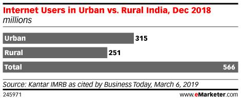Internet Users in Urban vs. Rural India, Dec 2018 (millions)