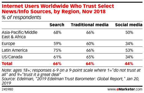Internet Users Worldwide Who Trust Select News/Info Sources, by Region, Nov 2018 (% of respondents)