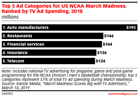 Top 5 Ad Categories for US NCAA March Madness, Ranked by TV Ad Spending, 2018 (millions)