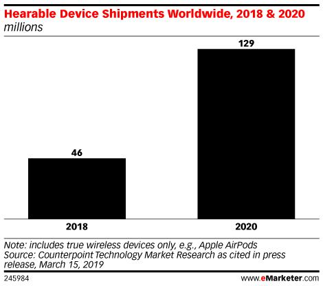 Hearable Device Shipments Worldwide, 2018 & 2020 (millions)