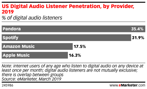 US Digital Audio Listener Penetration, by Provider, 2019 (% of digital audio listeners)